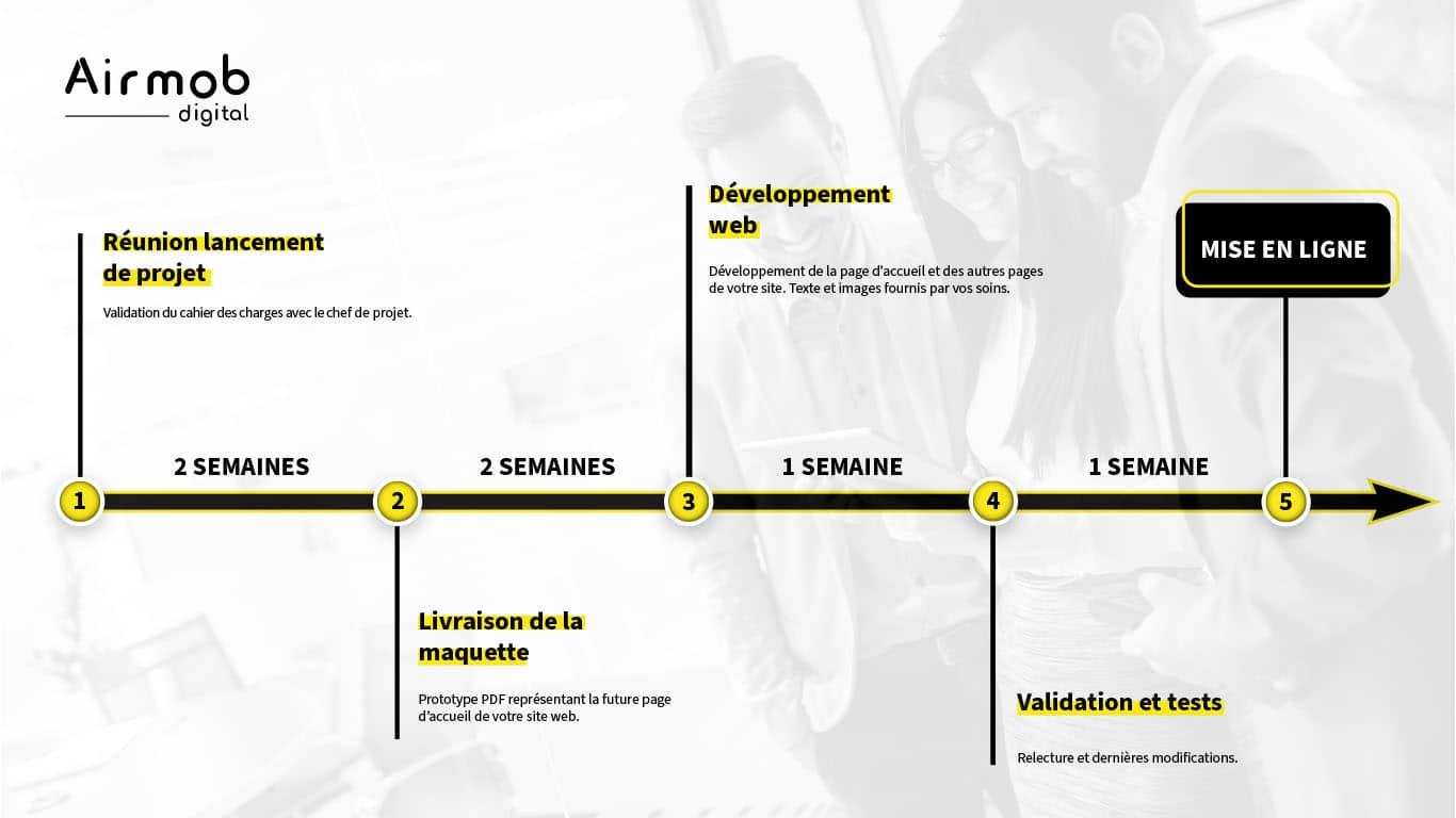 timeline étapes création site web